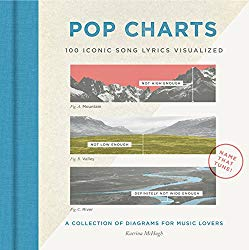 Pop Charts: 100 Iconic Song Lyrics Visualized